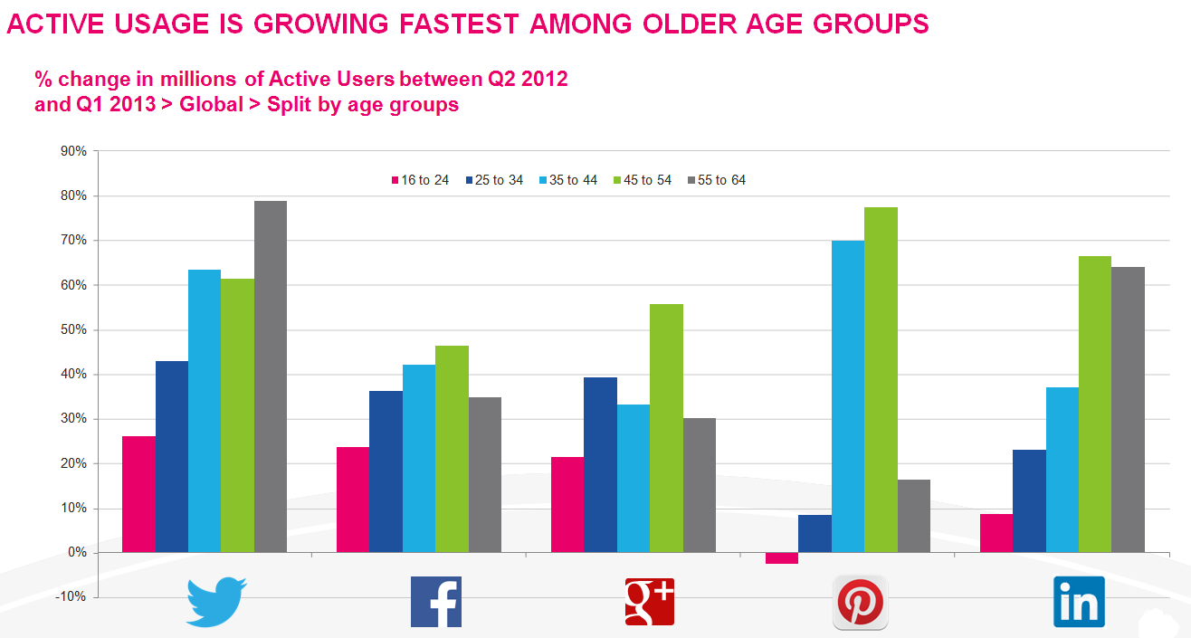 growth of social networks, facebook, twitter