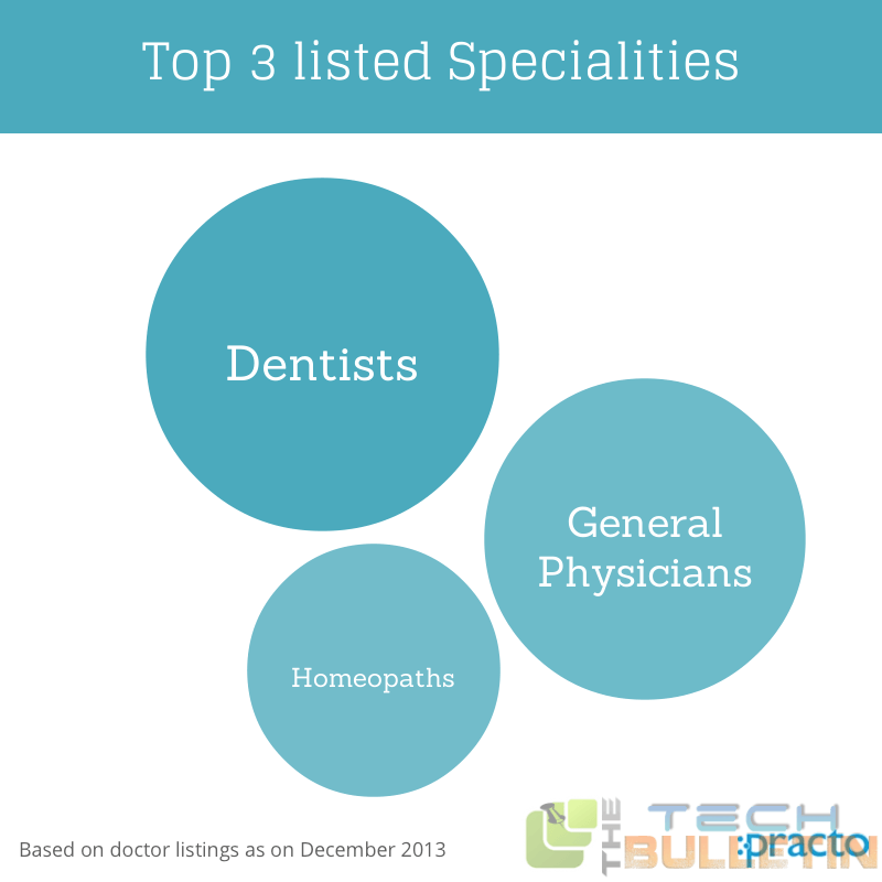Top-specialities-listing